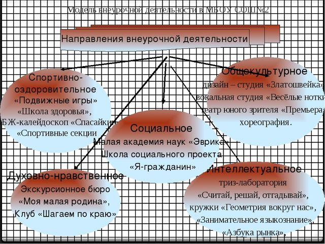Модель внеурочной деятельности в МБОУ СОШ№2 Спортивно- оздоровительное «Подв...