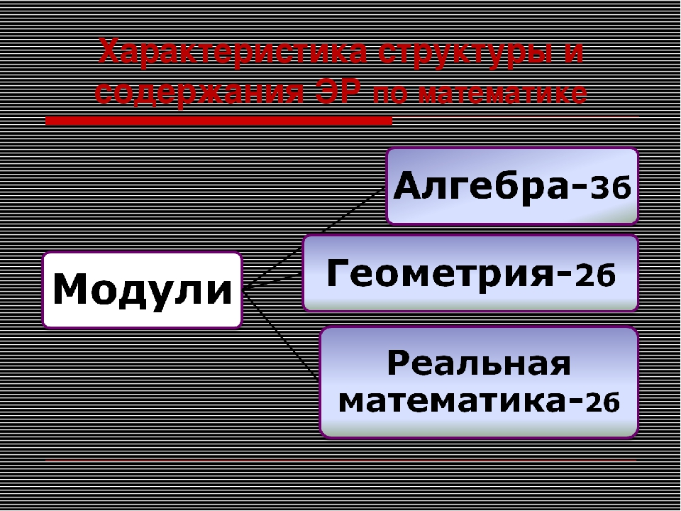Характеристика структуры и содержания ЭР по математике