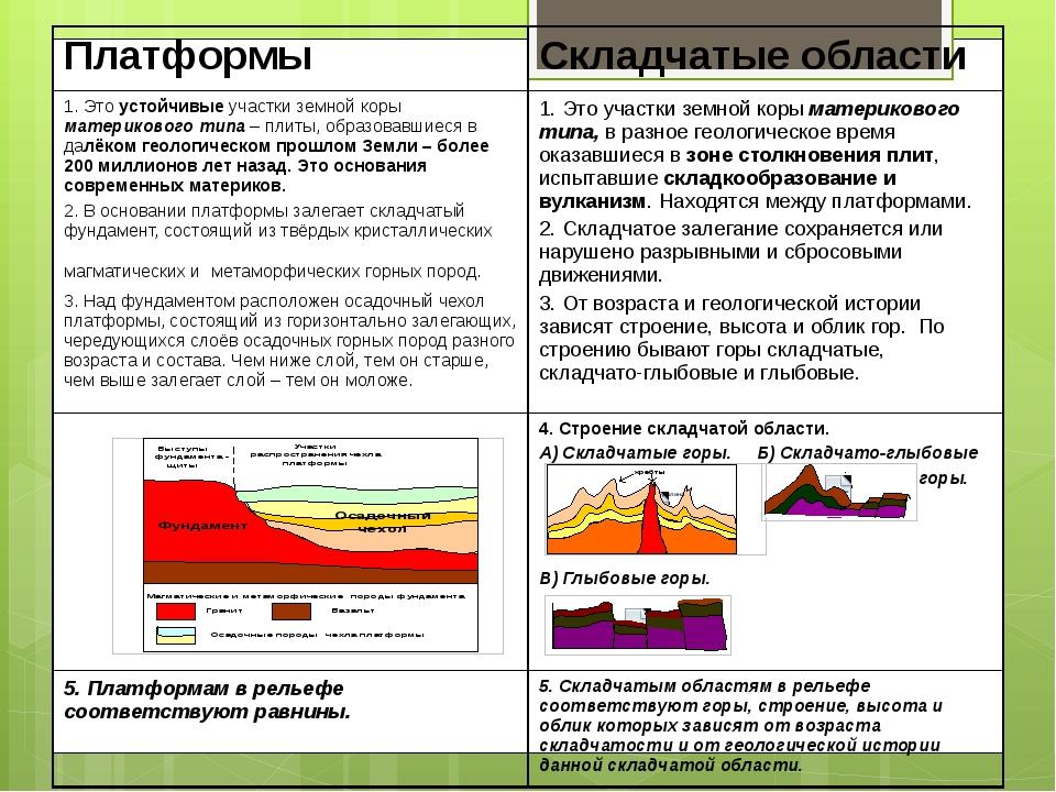 Платформы Складчатые области 1. Этоустойчивыеучастки земной корыматерикового...