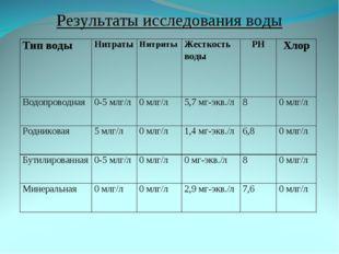 Результаты исследования воды Тип водыНитратыНитритыЖесткость водыPHХлор