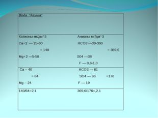 Вода ''Агуша'' Катионы мг/дм^3 Анионы мг/дм^3 Ca+2 --- 25-60 HCO3 ---30-300 =