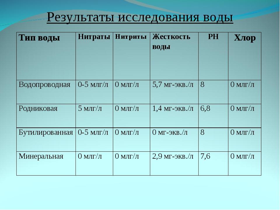 Результаты исследования воды Тип водыНитратыНитритыЖесткость водыPHХлор...