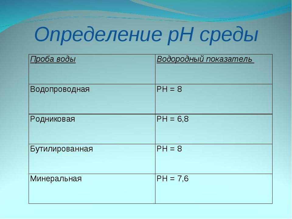 Определение рН среды Проба водыВодородный показатель Водопроводная PH = 8 Р...