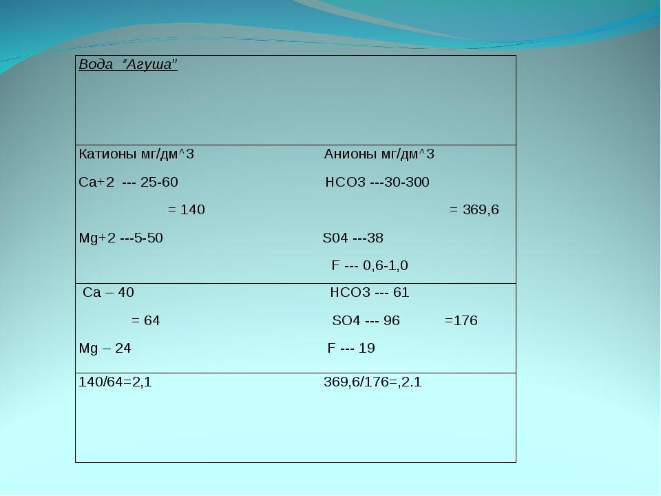 Вода ''Агуша'' Катионы мг/дм^3 Анионы мг/дм^3 Ca+2 --- 25-60 HCO3 ---30-300 =...