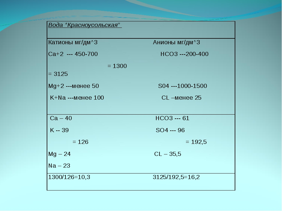 Вода ''Красноусольская'' Катионы мг/дм^3 Анионы мг/дм^3 Ca+2 --- 450-700 HCO3...