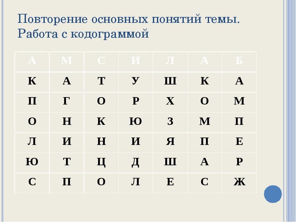Повторение основных понятий темы. Работа с кодограммой А М С И Л А Б К А Т У...