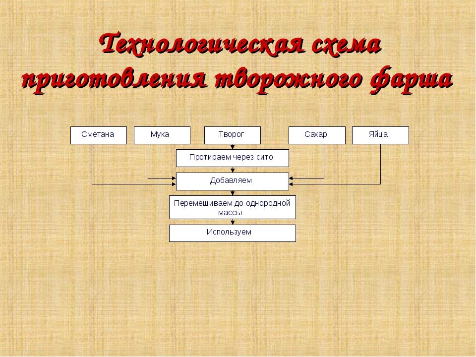 Технологическая схема приготовления творожного фарша
