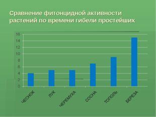 Сравнение фитонцидной активности растений по времени гибели простейших