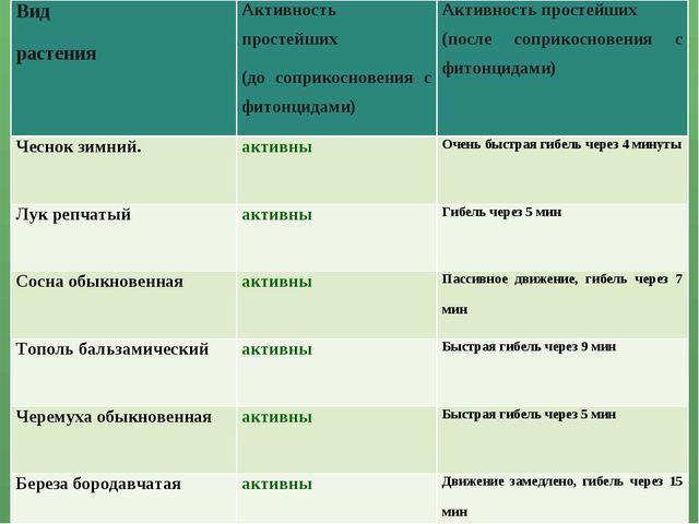Вид растенияАктивность простейших (до соприкосновения с фитонцидами)Активно...