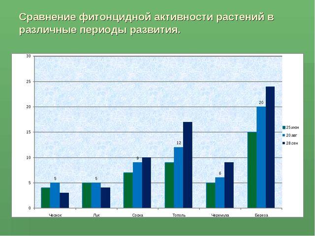 Сравнение фитонцидной активности растений в различные периоды развития.