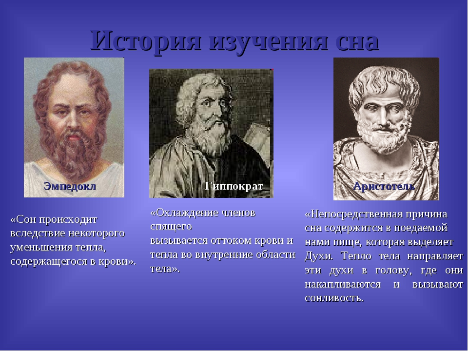 История изучения сна Эмпедокл Гиппократ Аристотель «Сон происходит вследствие...