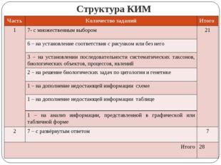 Структура КИМ ЧастьКоличество заданийИтого 1 7- с множественным выбором21