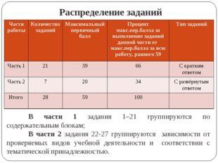 Распределение заданий В части 1 задания 1–21 группируются по содержательным