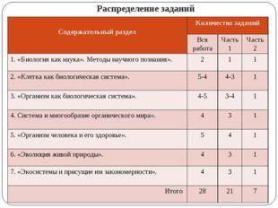 Распределение заданий Содержательный разделКоличество заданий Вся работаЧа