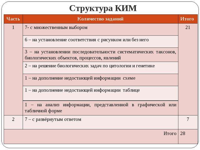 Структура КИМ ЧастьКоличество заданийИтого 1 7- с множественным выбором21...
