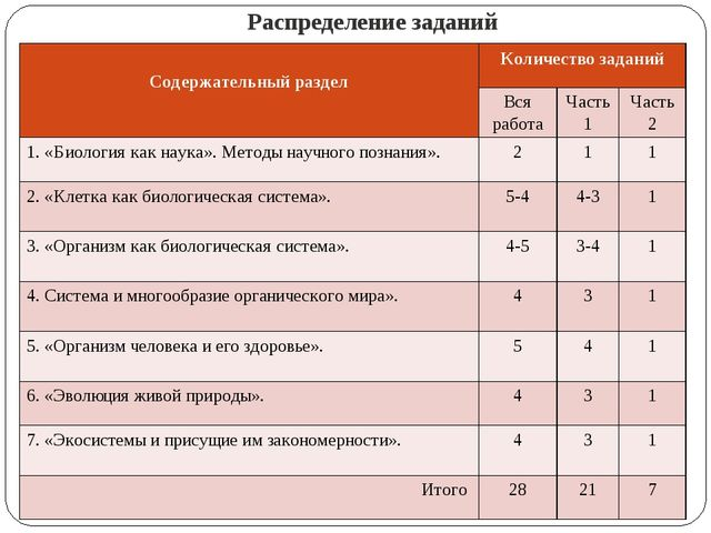 Распределение заданий Содержательный разделКоличество заданий Вся работаЧа...
