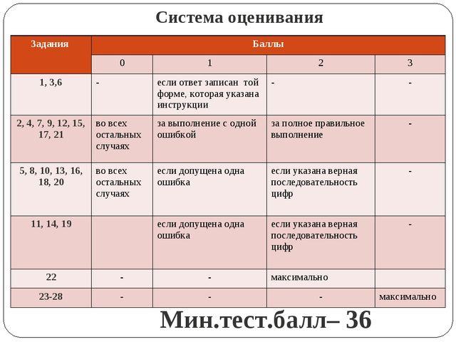 Система оценивания Мин.тест.балл– 36 Задания Баллы 0123 1, 3,6-если о...