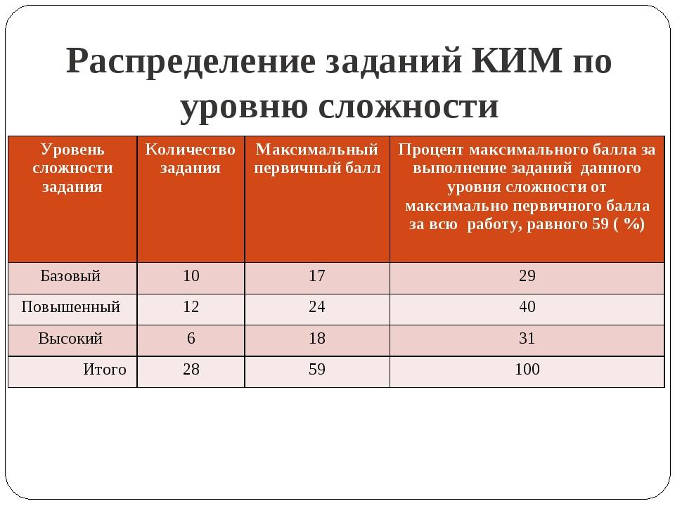 Распределение заданий КИМ по уровню сложности Уровень сложности заданияКолич...