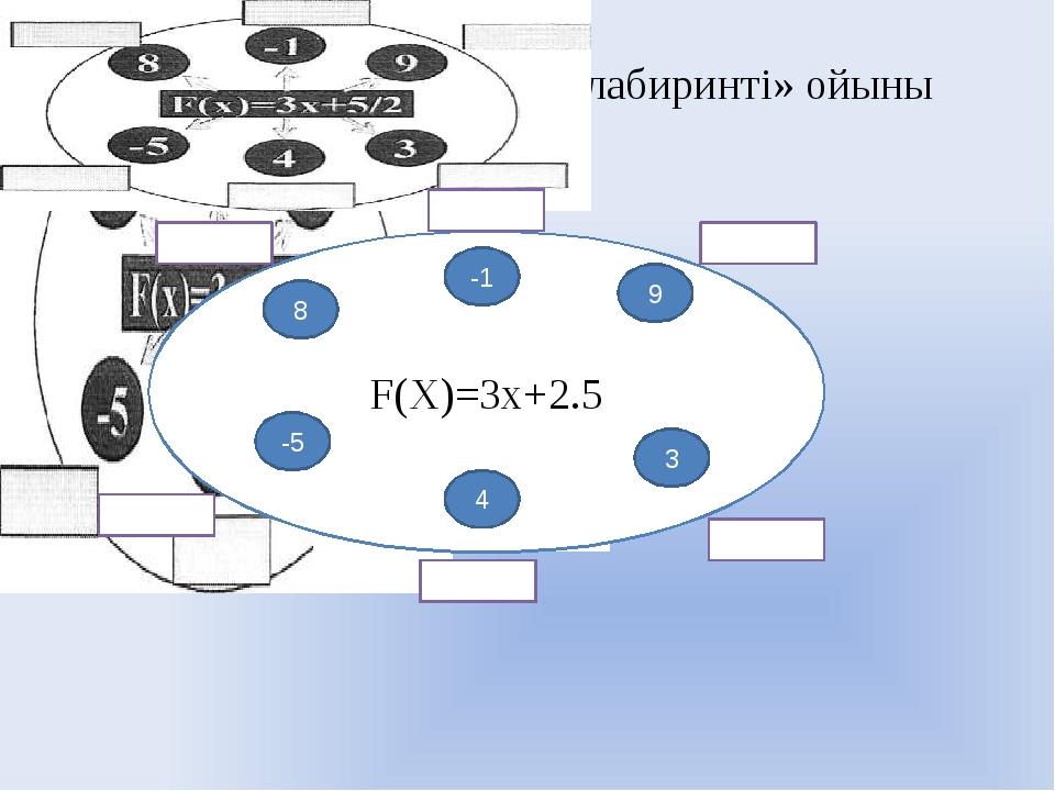 «Функция мәндерінің лабиринті» ойыны F(X)=3x+2.5 -1 8 9 3 -5 4