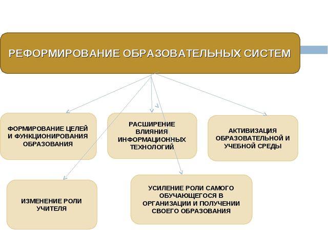 РЕФОРМИРОВАНИЕ ОБРАЗОВАТЕЛЬНЫХ СИСТЕМ ФОРМИРОВАНИЕ ЦЕЛЕЙ И ФУНКЦИОНИРОВАНИЯ О...