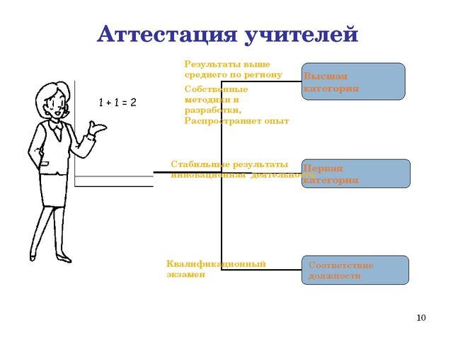 * Высшая категория Первая категория Соответствие должности Аттестация учителе...