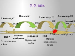 XIX век. 1853-1855 1812 Александр I Александр II Александр III Николай I Нико