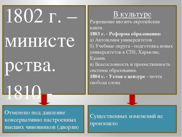 В политике Негласный комитет из либералов. 1802 г. –министерства. 1810 - Прое...