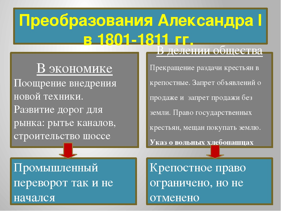 """Презентация по истории на тему: """"Реформы Александра I"""""""