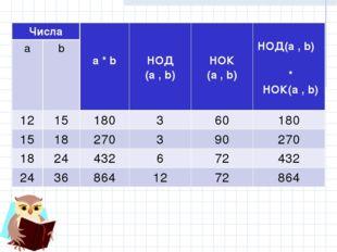 Числа a * b НОД (a , b)  НОК (a , b)  НОД(a , b) * НОК(a , b) ab 121