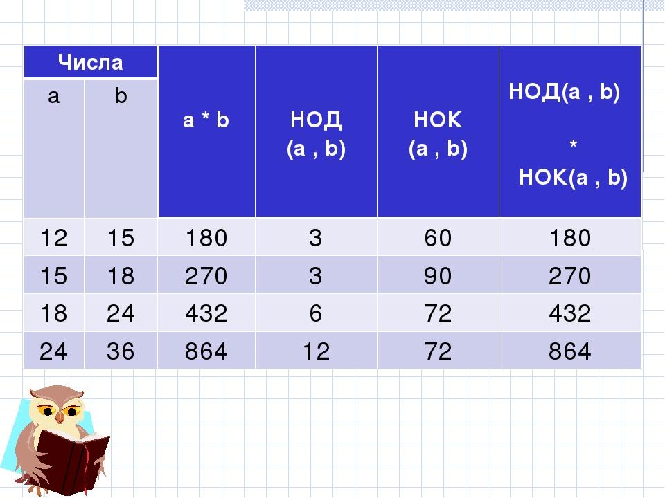 Числа a * b НОД (a , b)  НОК (a , b)  НОД(a , b) * НОК(a , b) ab 121...