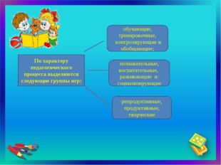 По характеру педагогического процесса выделяются следующие группы игр: обучаю