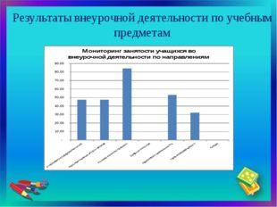 Результаты внеурочной деятельности по учебным предметам