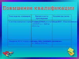 Тема курсов, семинаровВремя и место прохожденияКоличество часов «Система ко