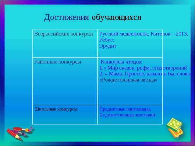 Достижения обучающихся Всероссийские конкурсыРусский медвежонок; Китенок – 2...
