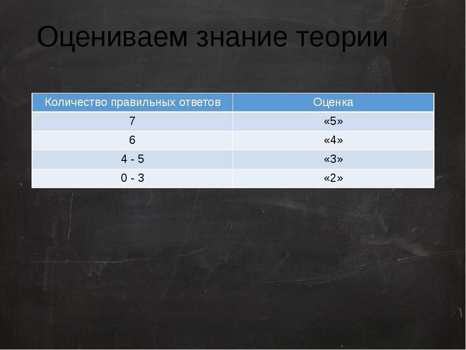 Оцениваем знание теории Количество правильных ответов Оценка 7 «5» 6 «4» 4 -...