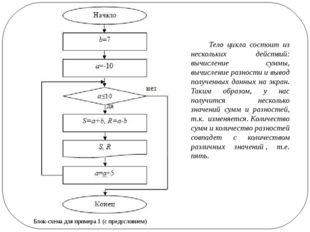 Блок-схема для примера 1 (с предусловием) Тело цикла состоит из нескольких де
