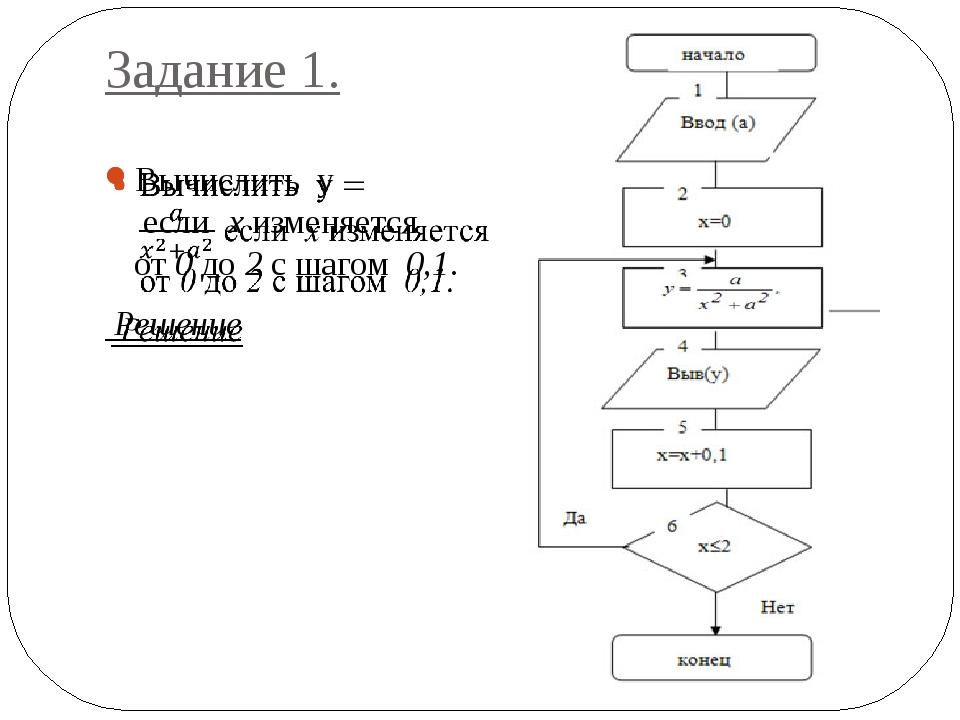 Цикл с параметром (со СЧЕТЧИКОМ) Параметр цикла определяет число повторений ц...