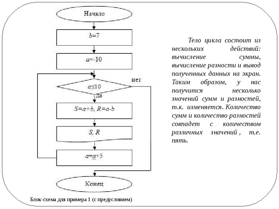 Блок-схема для примера 1 (с предусловием) Тело цикла состоит из нескольких де...