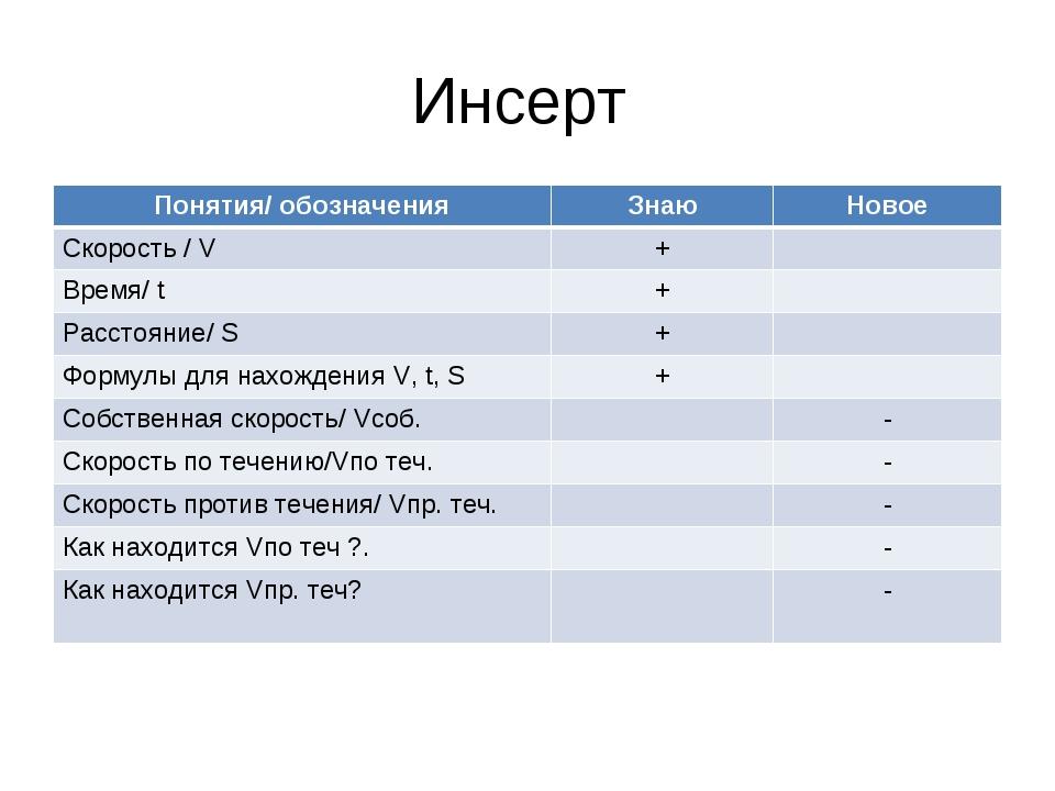 Инсерт Понятия/ обозначенияЗнаюНовое Скорость / V+ Время/ t+ Расстояние...