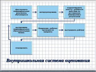 Внутришкольная система оценивания *