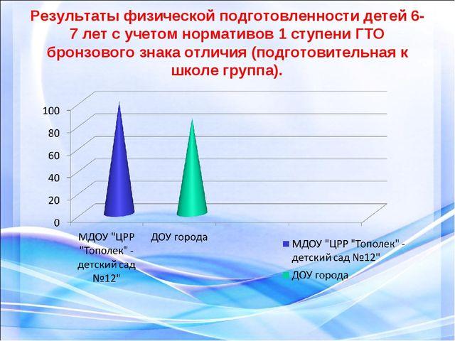 Результаты физической подготовленности детей 6-7 лет с учетом нормативов 1 ст...