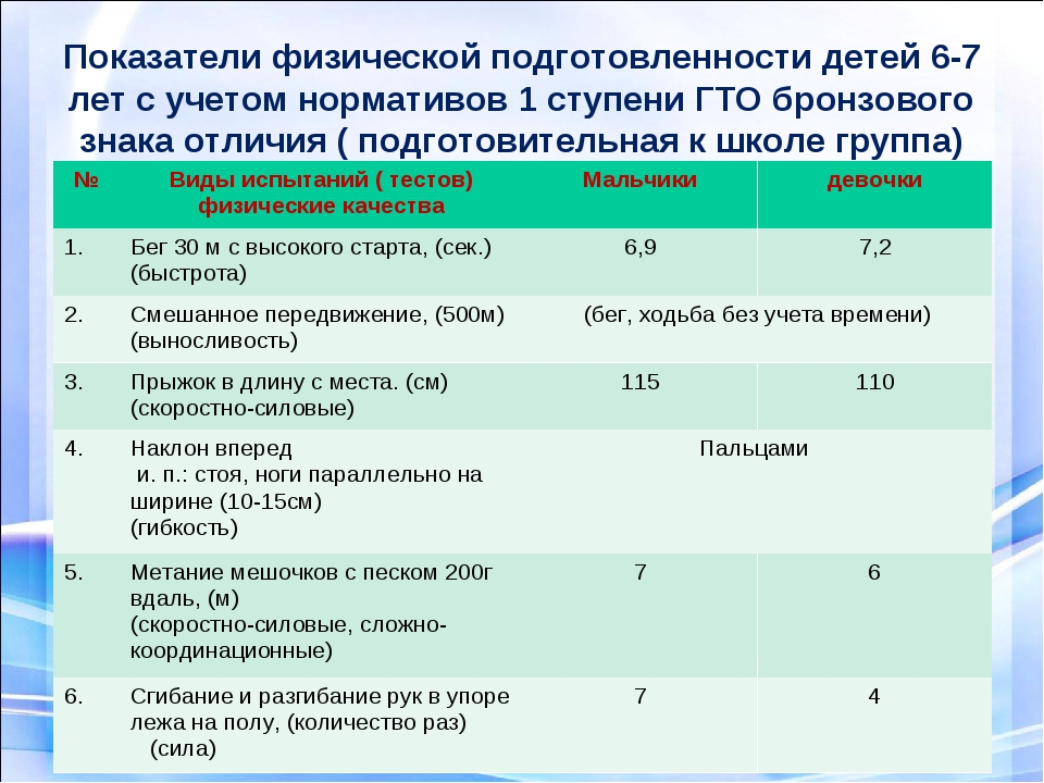 Показатели физической подготовленности детей 6-7 лет с учетом нормативов 1 с...