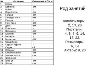 Род занятий Композиторы: 2, 13, 23 Писатели: 4, 5, 8, 9, 14, 18, 22. Режиссер