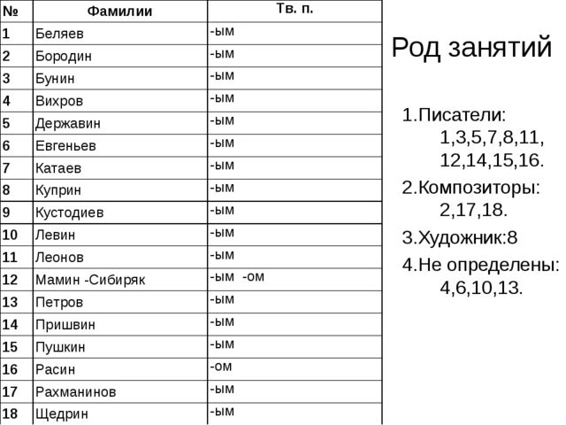 Род занятий 1.Писатели: 1,3,5,7,8,11, 12,14,15,16. 2.Композиторы: 2,17,18. 3....