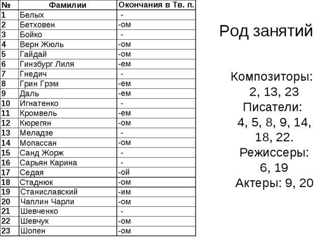 Род занятий Композиторы: 2, 13, 23 Писатели: 4, 5, 8, 9, 14, 18, 22. Режиссер...