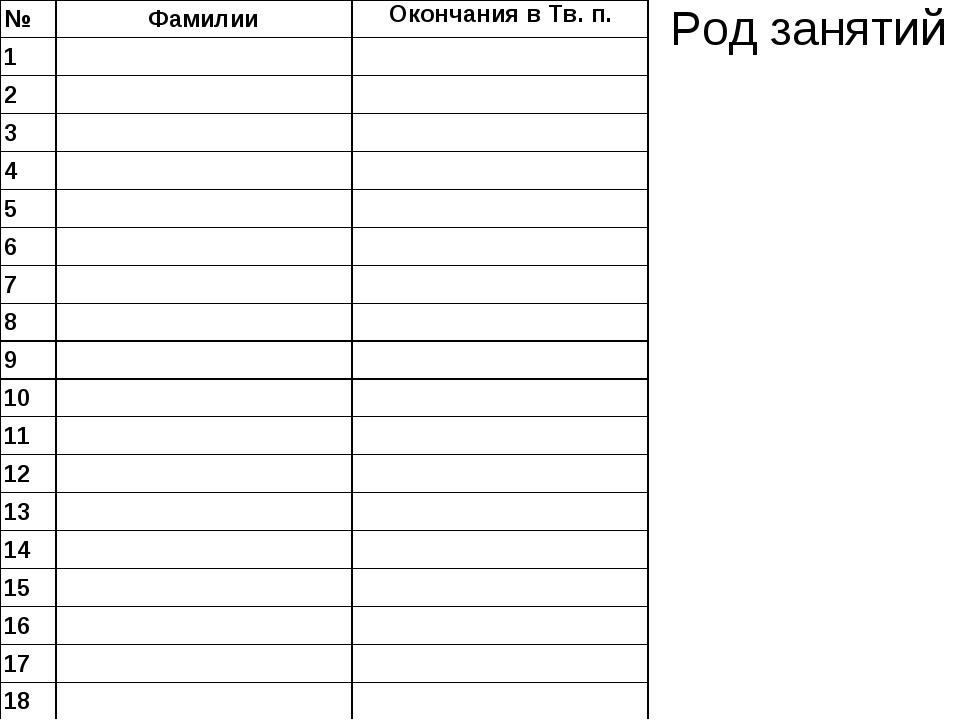Род занятий №Фамилии 1 2 3 4 5 6 7 8 9 10 11 12 13 14 15 16...