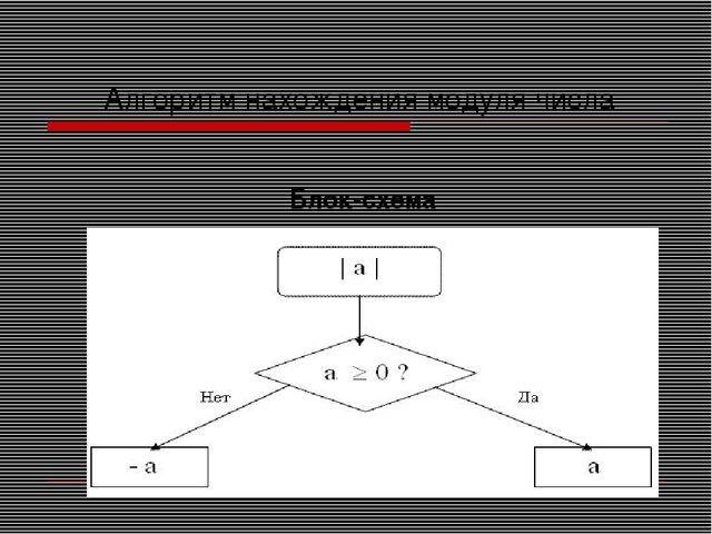 Алгоритм нахождения модуля числа  Блок-схема