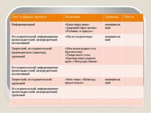 Проектная деятельность Тип и форма проекта Название Уровень Место Информацио