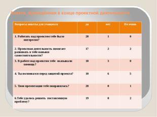 Анкета, проведённая в конце проектной деятельности Вопросы анкеты для учащихс