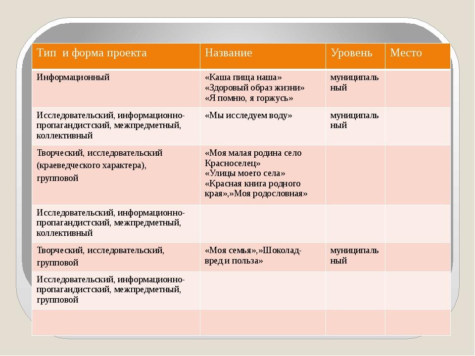 Проектная деятельность Тип и форма проекта Название Уровень Место Информацио...